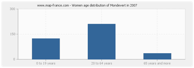 Women age distribution of Mondevert in 2007
