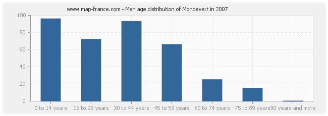 Men age distribution of Mondevert in 2007