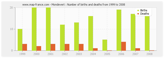 Mondevert : Number of births and deaths from 1999 to 2008