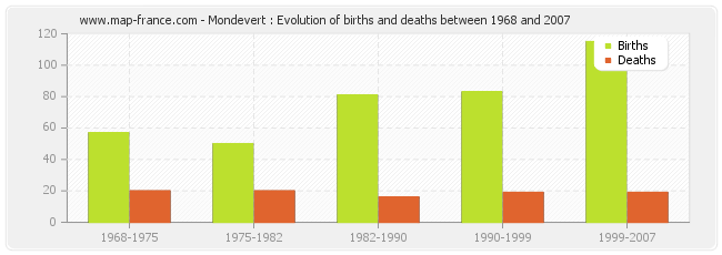 Mondevert : Evolution of births and deaths between 1968 and 2007