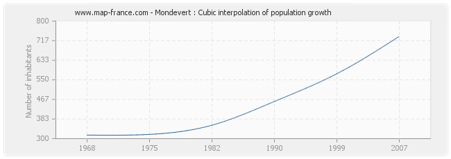 Mondevert : Cubic interpolation of population growth
