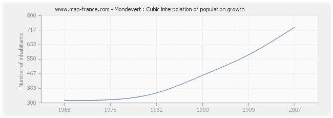 Mondevert : Cubic interpolation of population growth