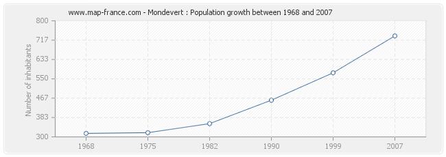 Population Mondevert