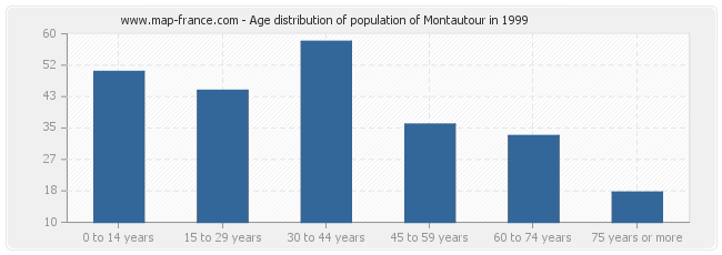 Age distribution of population of Montautour in 1999