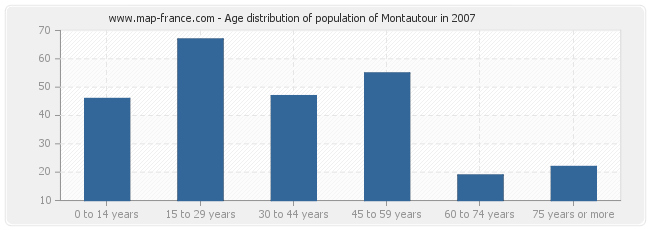 Age distribution of population of Montautour in 2007