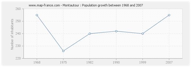 Population Montautour