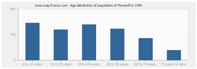 Age distribution of population of Monterfil in 1999