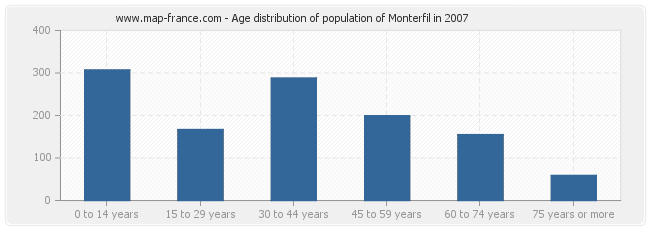 Age distribution of population of Monterfil in 2007