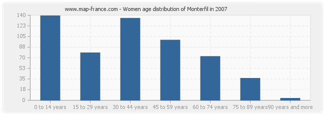 Women age distribution of Monterfil in 2007