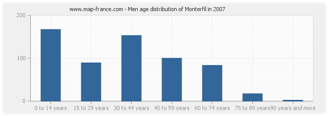 Men age distribution of Monterfil in 2007