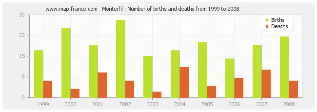 Monterfil : Number of births and deaths from 1999 to 2008