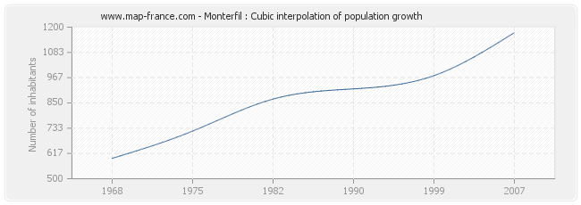 Monterfil : Cubic interpolation of population growth