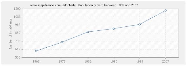 Population Monterfil
