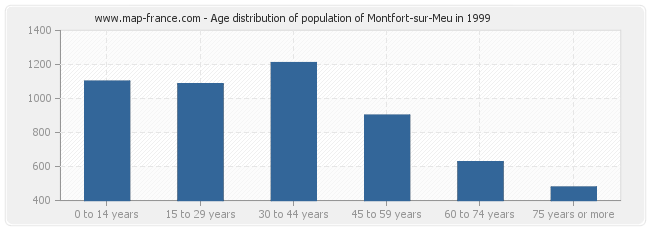 Age distribution of population of Montfort-sur-Meu in 1999
