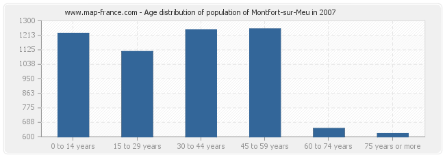 Age distribution of population of Montfort-sur-Meu in 2007