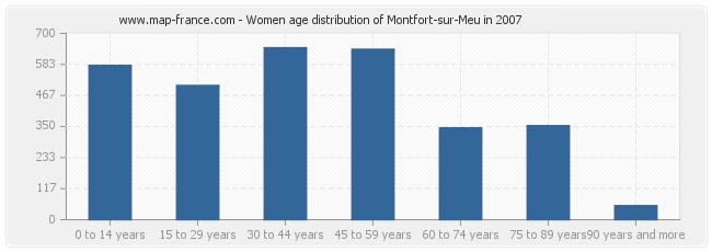 Women age distribution of Montfort-sur-Meu in 2007