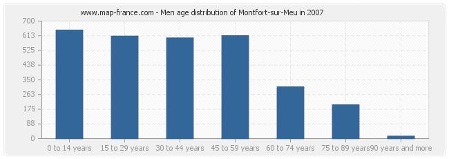 Men age distribution of Montfort-sur-Meu in 2007
