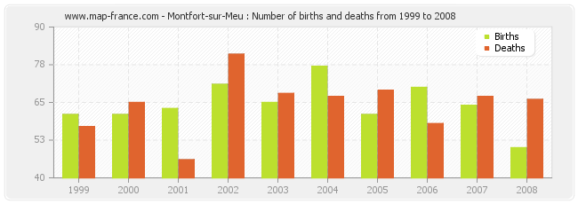 Montfort-sur-Meu : Number of births and deaths from 1999 to 2008