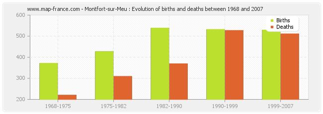 Montfort-sur-Meu : Evolution of births and deaths between 1968 and 2007