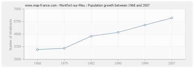 Population Montfort-sur-Meu