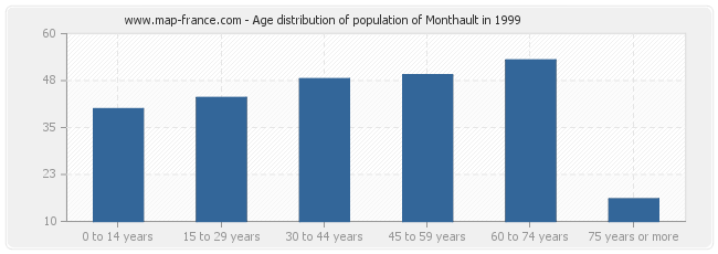 Age distribution of population of Monthault in 1999