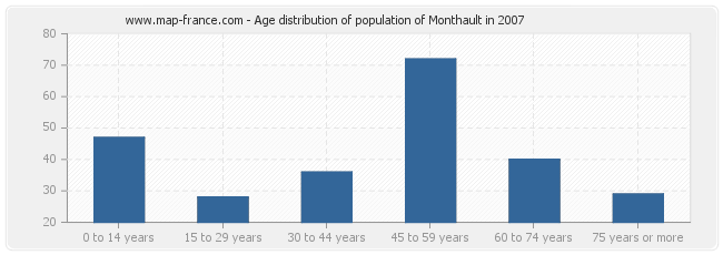 Age distribution of population of Monthault in 2007