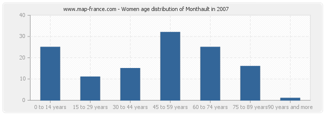 Women age distribution of Monthault in 2007