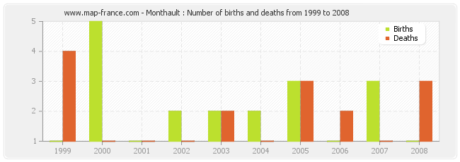 Monthault : Number of births and deaths from 1999 to 2008