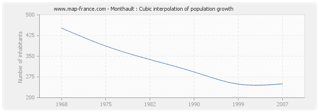 Monthault : Cubic interpolation of population growth