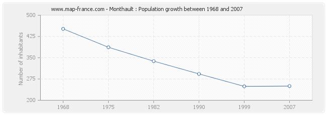Population Monthault