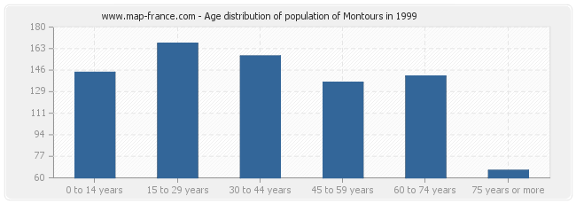 Age distribution of population of Montours in 1999