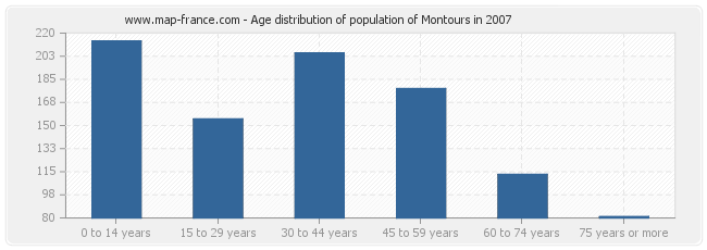 Age distribution of population of Montours in 2007