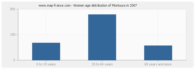 Women age distribution of Montours in 2007