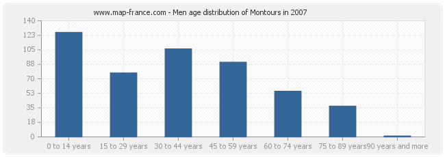 Men age distribution of Montours in 2007