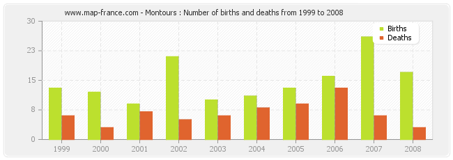 Montours : Number of births and deaths from 1999 to 2008