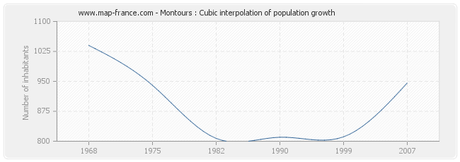 Montours : Cubic interpolation of population growth