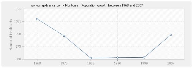 Population Montours
