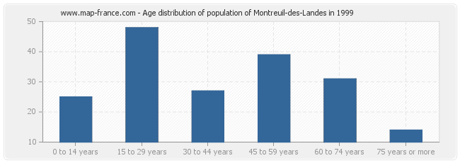 Age distribution of population of Montreuil-des-Landes in 1999