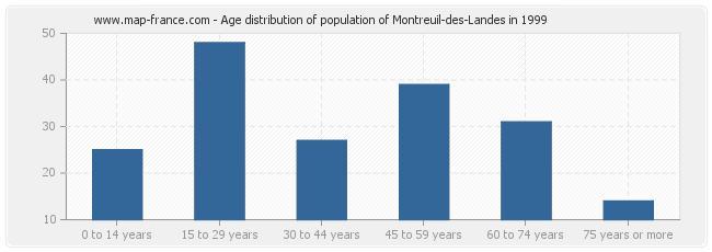 Age distribution of population of Montreuil-des-Landes in 1999