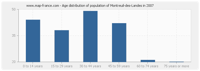 Age distribution of population of Montreuil-des-Landes in 2007