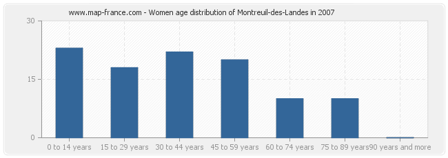 Women age distribution of Montreuil-des-Landes in 2007