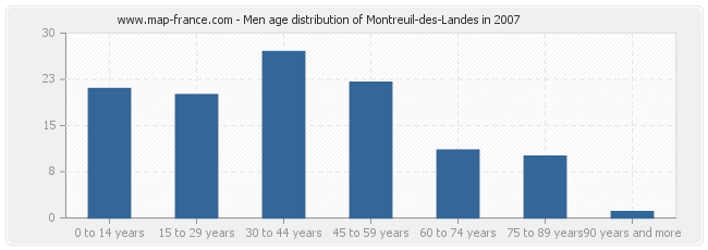 Men age distribution of Montreuil-des-Landes in 2007