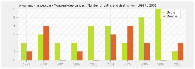 Montreuil-des-Landes : Number of births and deaths from 1999 to 2008
