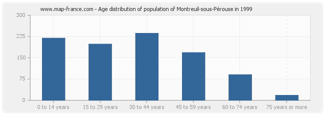 Age distribution of population of Montreuil-sous-Pérouse in 1999