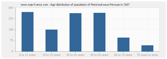Age distribution of population of Montreuil-sous-Pérouse in 2007