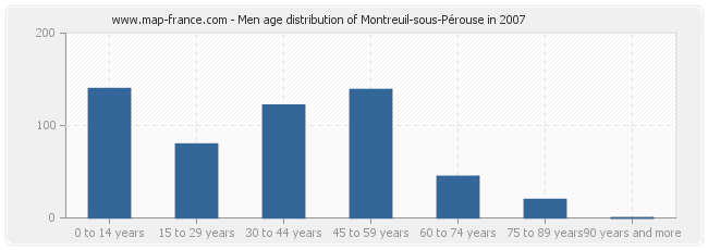 Men age distribution of Montreuil-sous-Pérouse in 2007