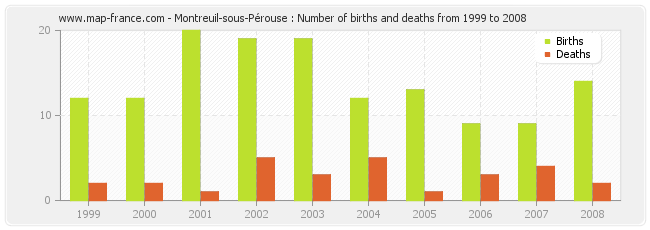 Montreuil-sous-Pérouse : Number of births and deaths from 1999 to 2008