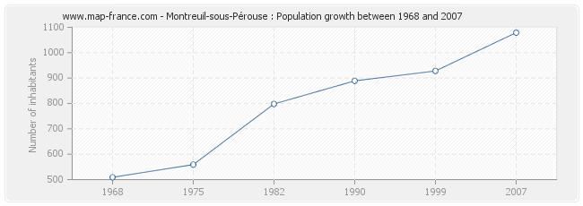 Population Montreuil-sous-Pérouse
