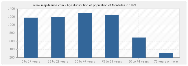 Age distribution of population of Mordelles in 1999