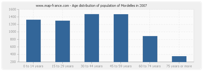 Age distribution of population of Mordelles in 2007